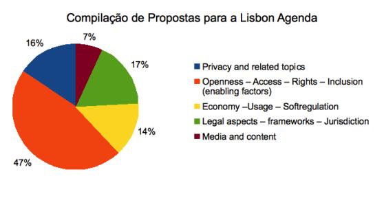 Compilação Propostas EuroDIG 2013