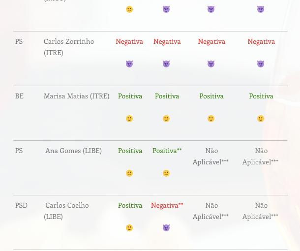 Como votaram os deputados Portugueses nas Comissões sobre #SaveYourInternet