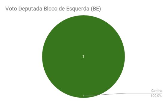 Voto Deputada Bloco de Esquerda (BE)
