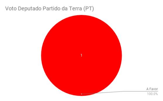 Voto Deputado Partido da Terra (PT)