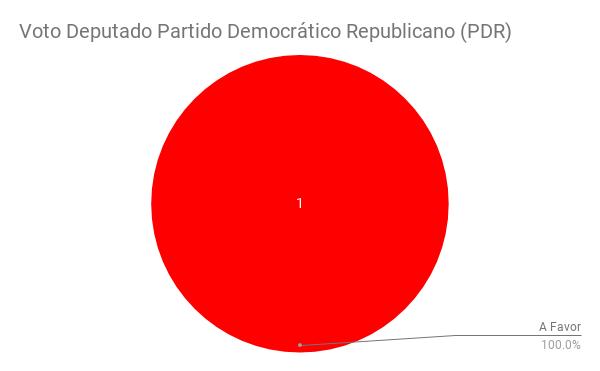 Voto Deputado Partido Democrático Republicano (PDR).png