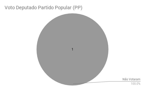 Voto Deputado Partido Popular (PP)