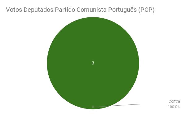 Votos Deputados Partido Comunista Português (PCP)