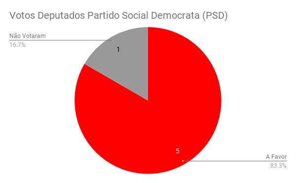 Votos Deputados Partido Social Democrata (PSD)