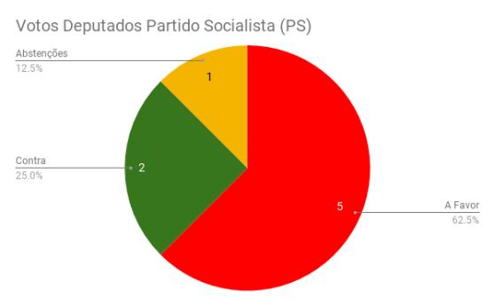 Votos Deputados Partido Socialista (PS) (1)