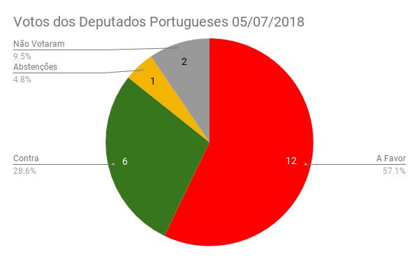 Parlamento Europeu Rejeitou Mandato. Como votaram os deputados Portugueses? #SaveYourInternet #FixCopyright